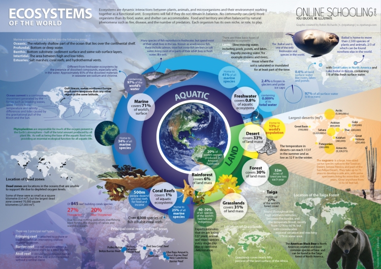 Ecosystems of the World